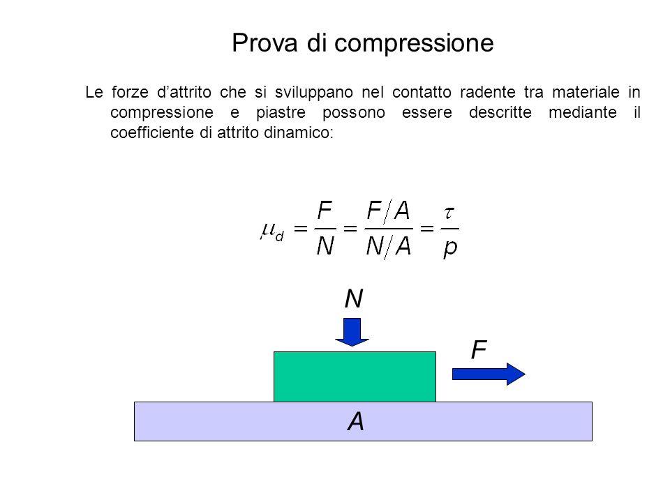 Prova di compressione N F A