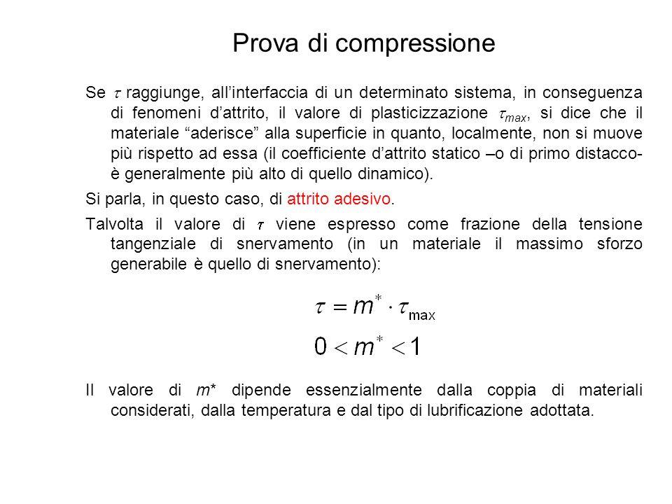 Prova di compressione