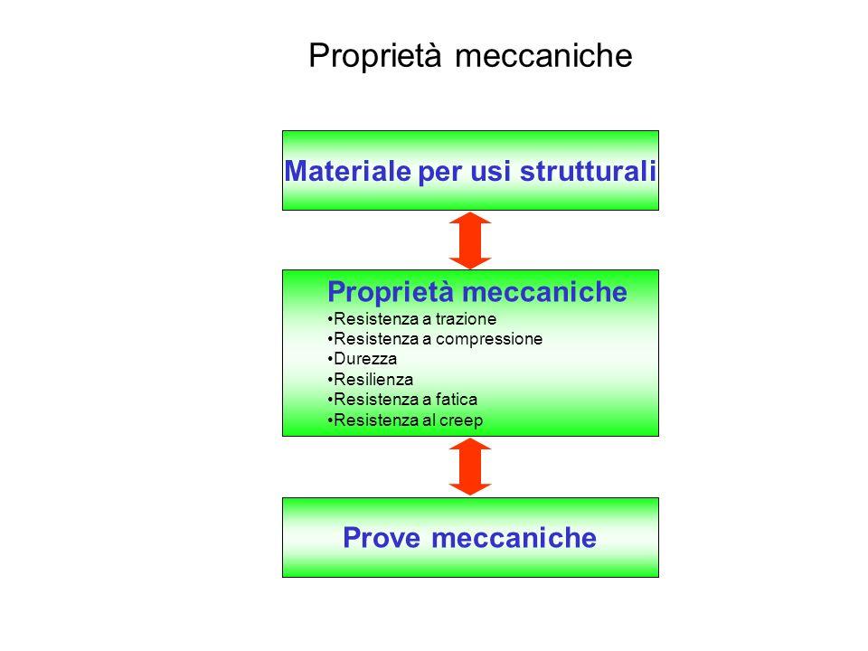 Materiale per usi strutturali