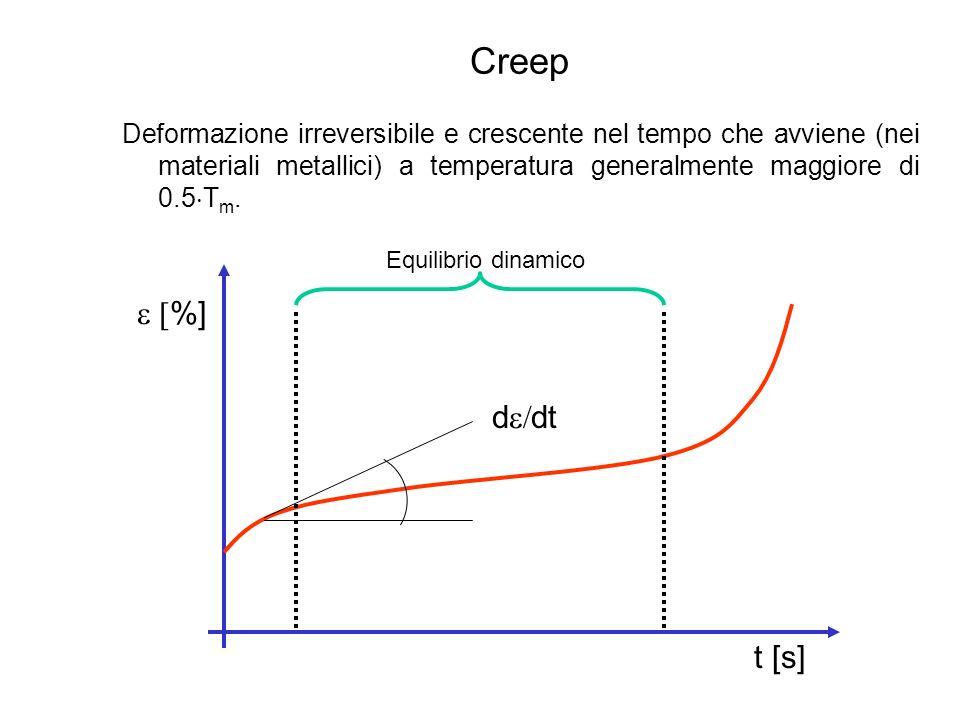 Creep Deformazione irreversibile e crescente nel tempo che avviene (nei materiali metallici) a temperatura generalmente maggiore di 0.5Tm.