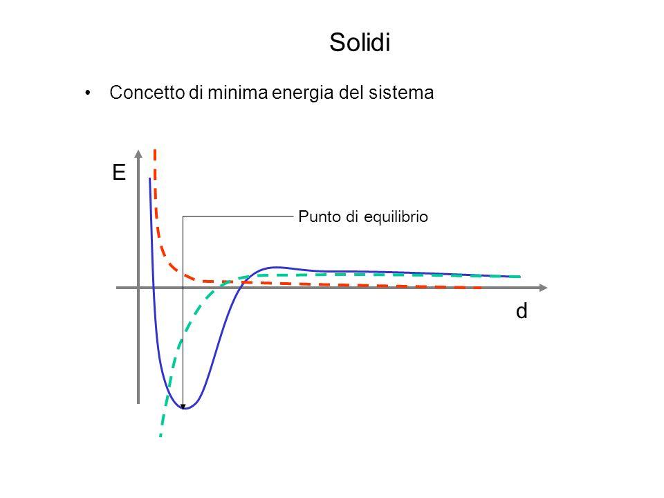 Solidi Concetto di minima energia del sistema E d Punto di equilibrio