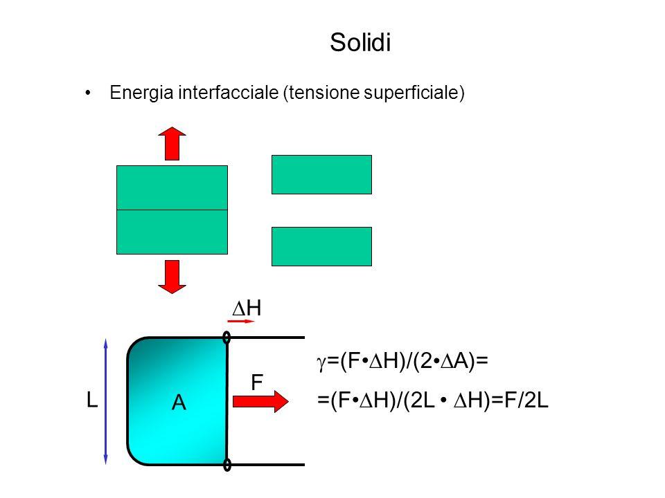 Solidi DH g=(F•DH)/(2•DA)= =(F•DH)/(2L • DH)=F/2L F L A