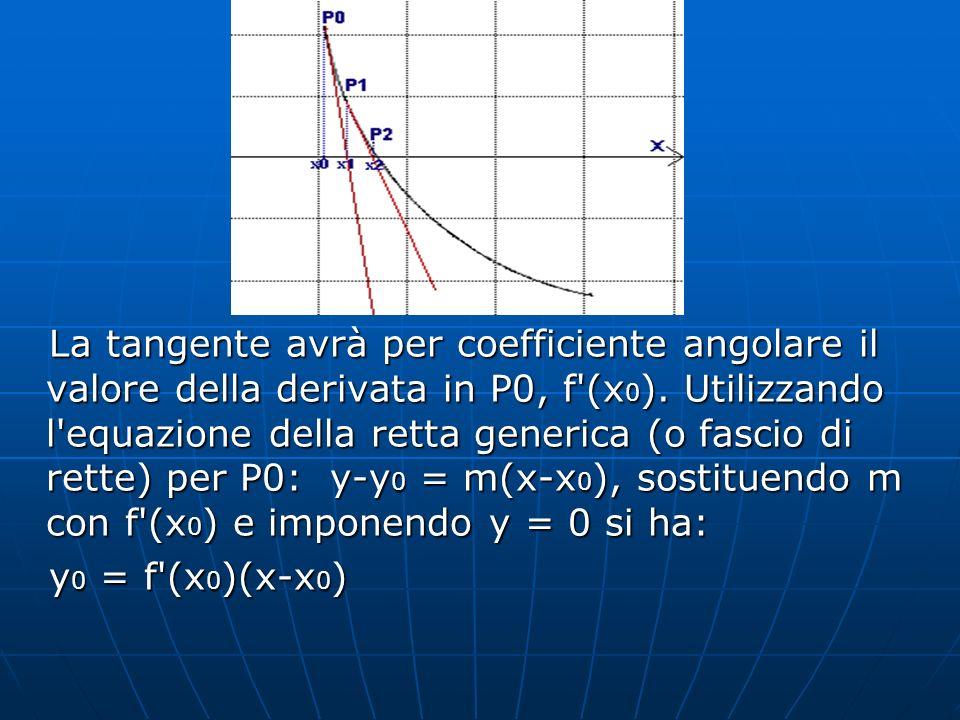 La tangente avrà per coefficiente angolare il valore della derivata in P0, f (x0). Utilizzando l equazione della retta generica (o fascio di rette) per P0: y-y0 = m(x-x0), sostituendo m con f (x0) e imponendo y = 0 si ha: