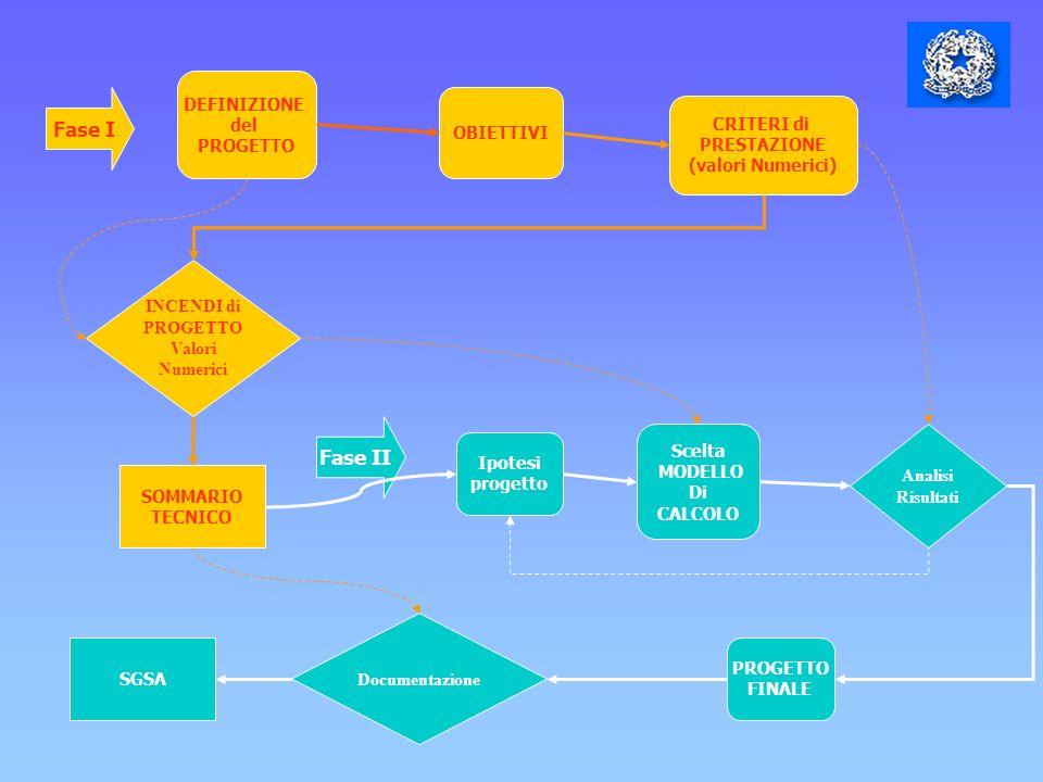 Fase I Fase II DEFINIZIONE del PROGETTO OBIETTIVI CRITERI di