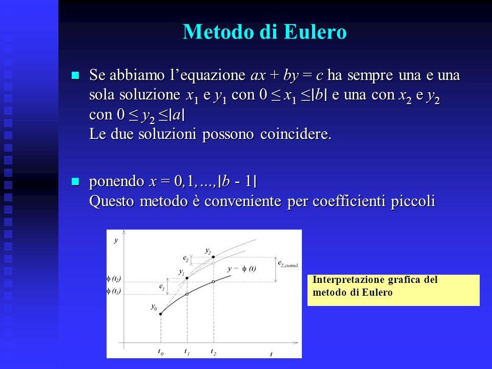 Metodo di Eulero