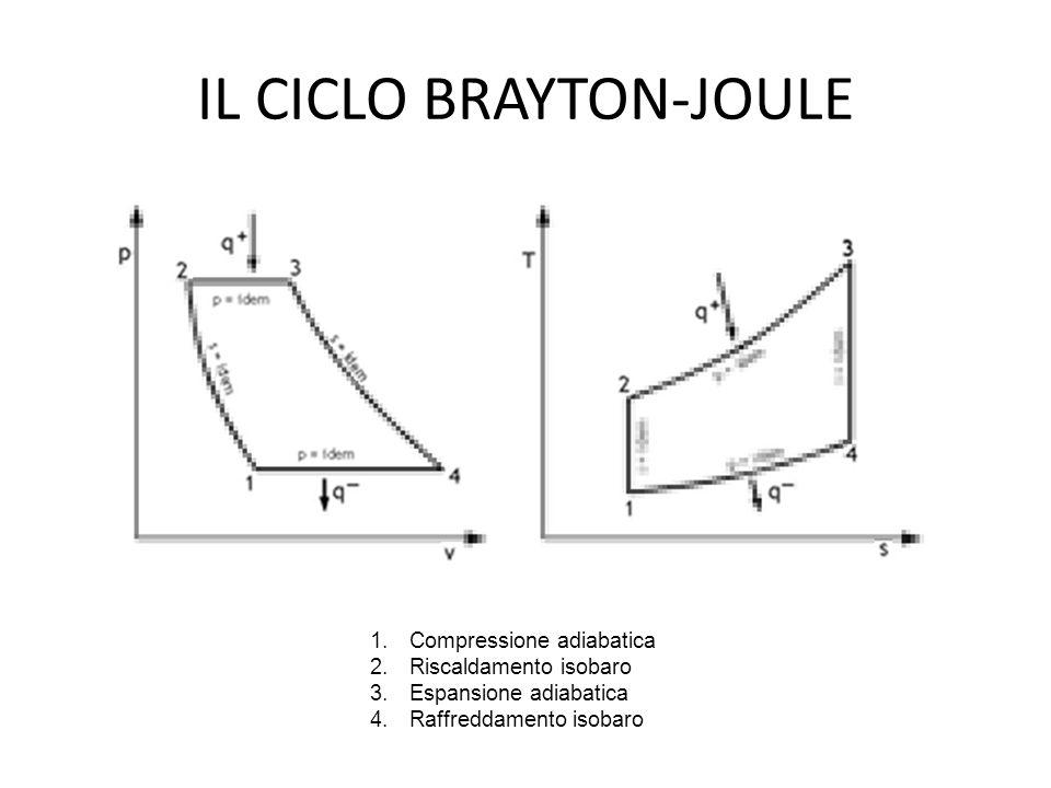 IL CICLO BRAYTON-JOULE
