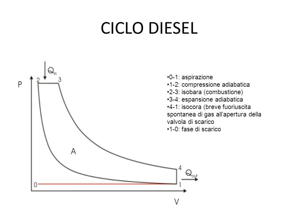 CICLO DIESEL 0-1: aspirazione 1-2: compressione adiabatica