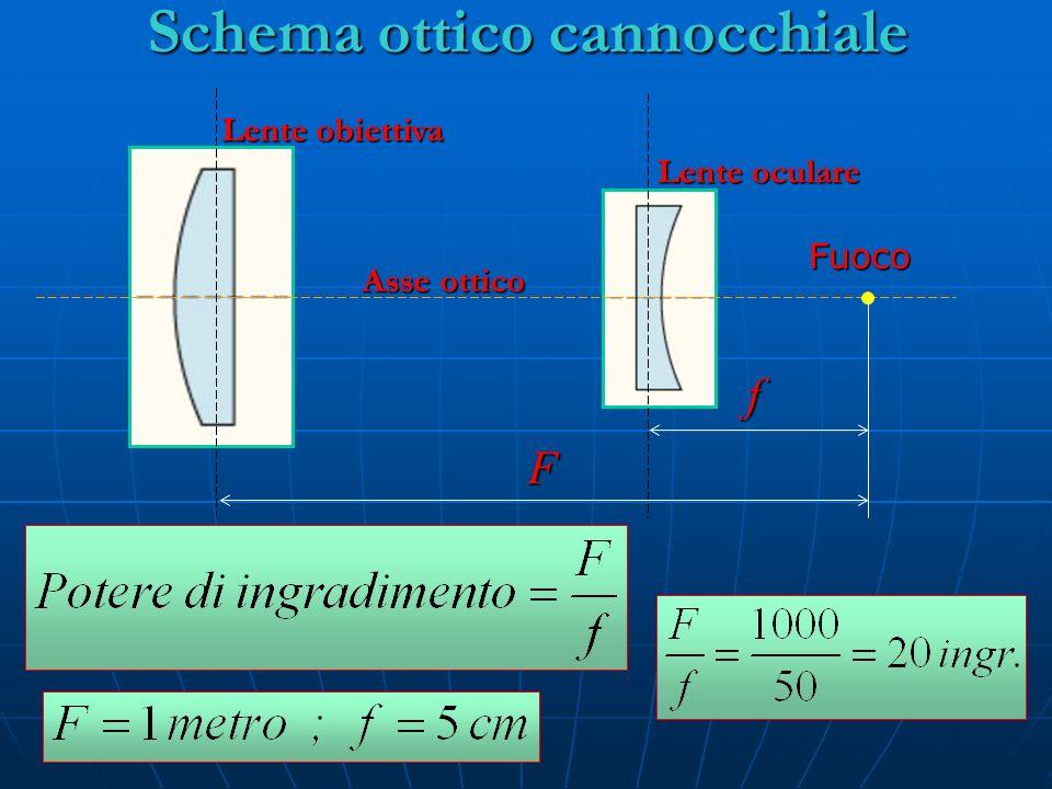 Schema ottico cannocchiale