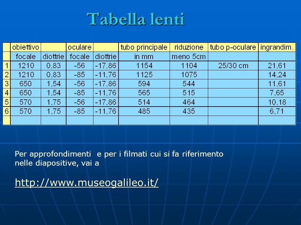 Tabella lenti http://www.museogalileo.it/