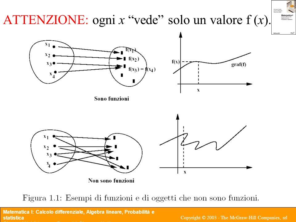 ATTENZIONE: ogni x vede solo un valore f (x).