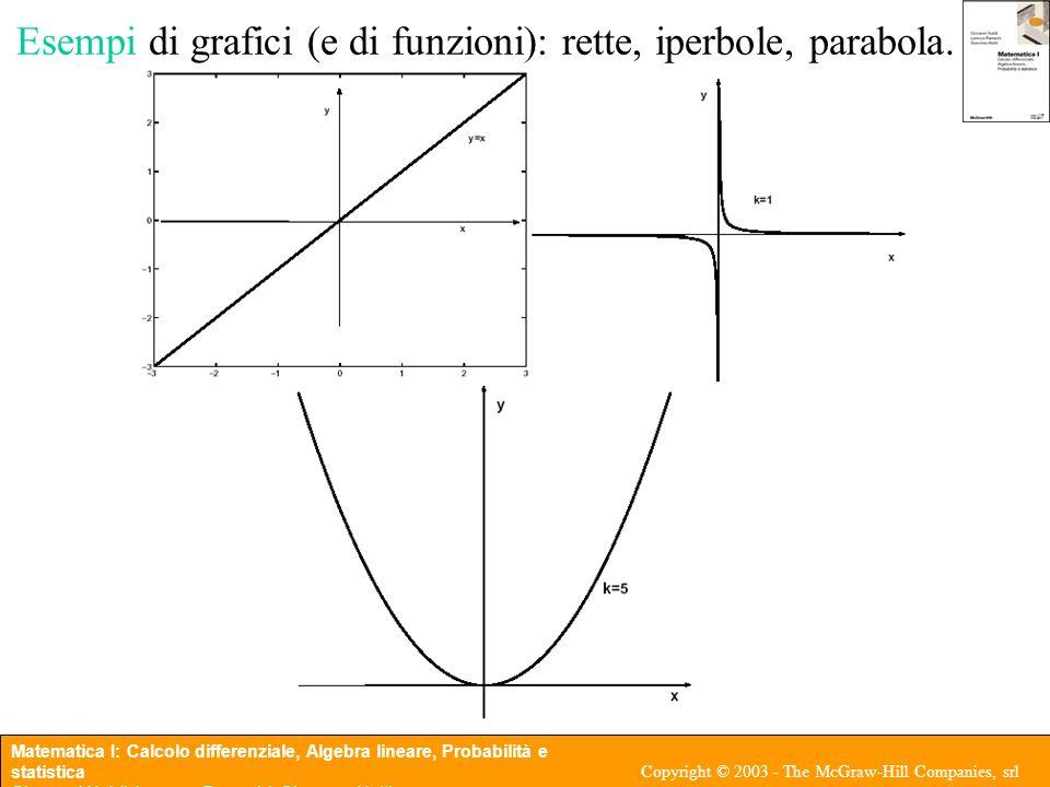 Esempi di grafici (e di funzioni): rette, iperbole, parabola.