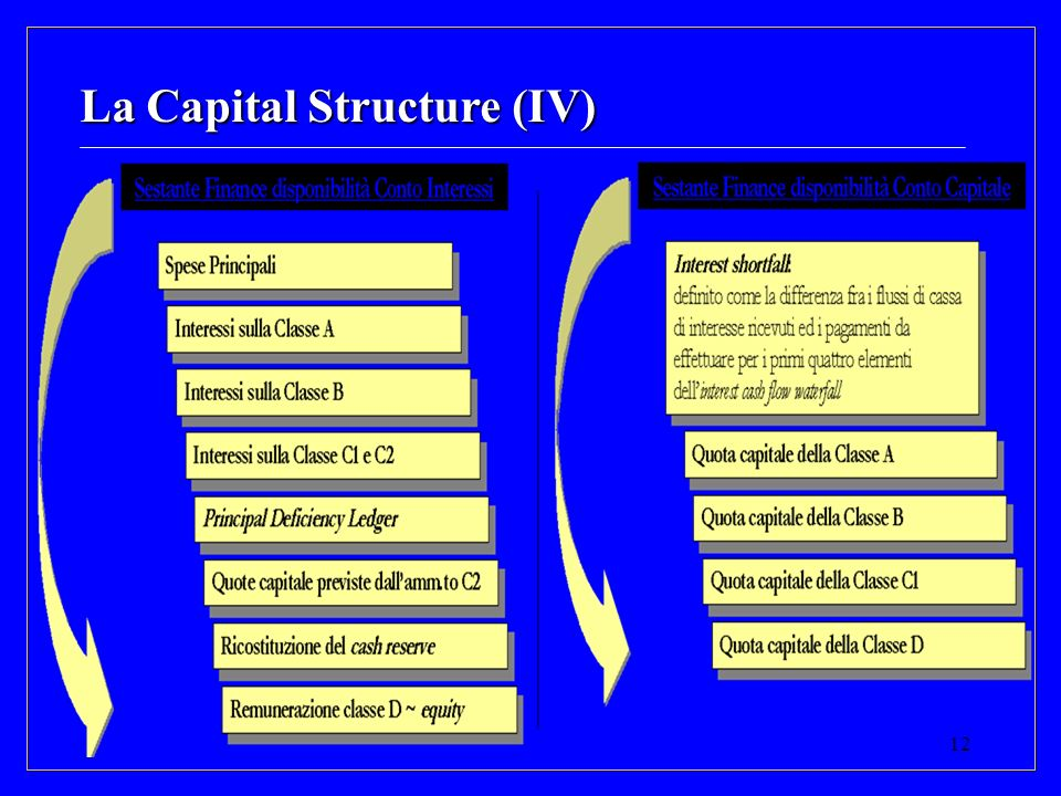 La Capital Structure (IV)
