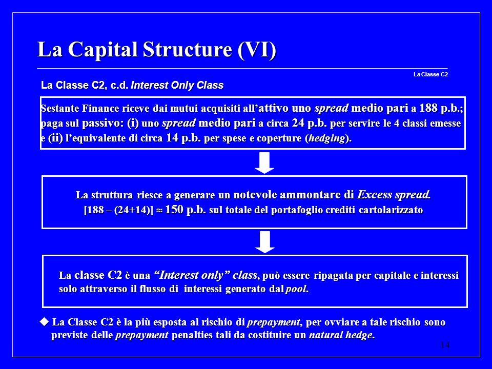 La struttura riesce a generare un notevole ammontare di Excess spread.