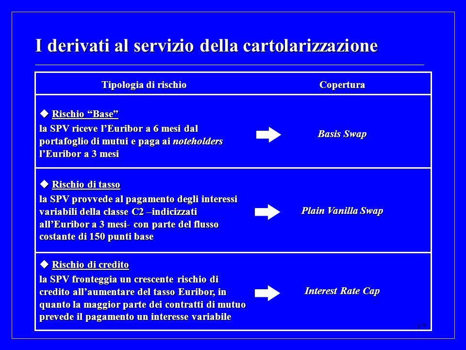 I derivati al servizio della cartolarizzazione