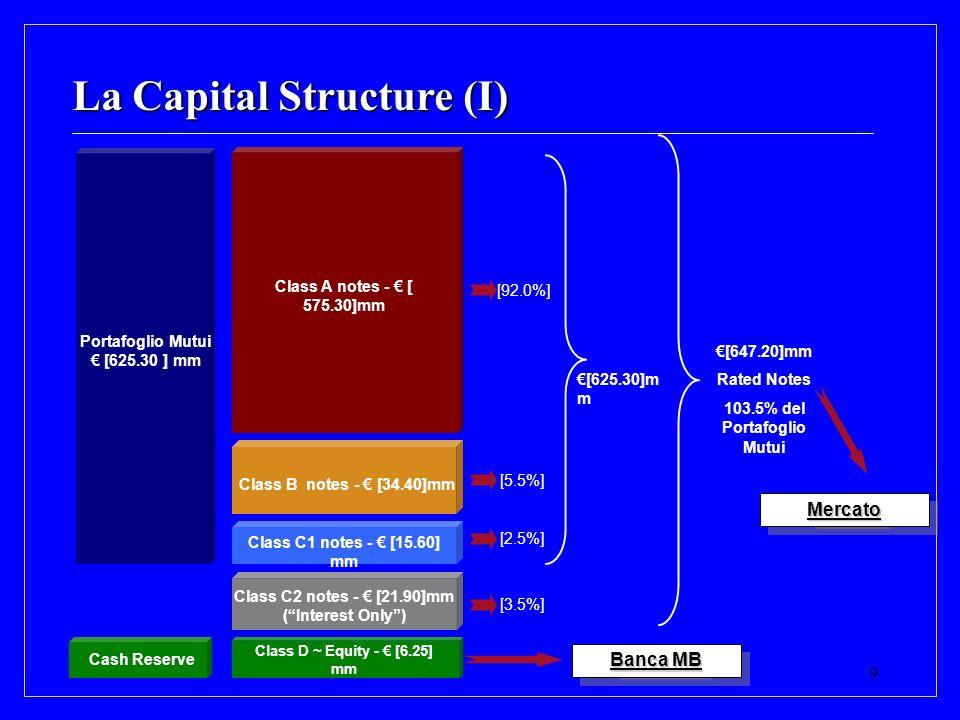 103.5% del Portafoglio Mutui