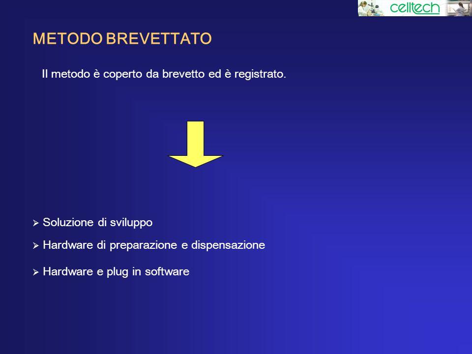 METODO BREVETTATO Il metodo è coperto da brevetto ed è registrato.