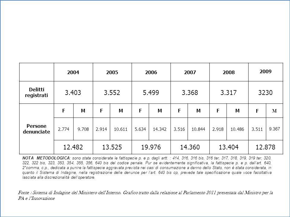 20042005. 2006. 2007. 2008. 2009. Delitti. registrati. 3.403. 3.552. 5.499. 3.368. 3.317. 3230. Persone denunciate.