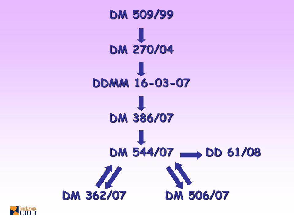 DM 509/99 DM 270/04 DDMM 16-03-07 DM 386/07 DM 544/07 DD 61/08 DM 362/07 DM 506/07