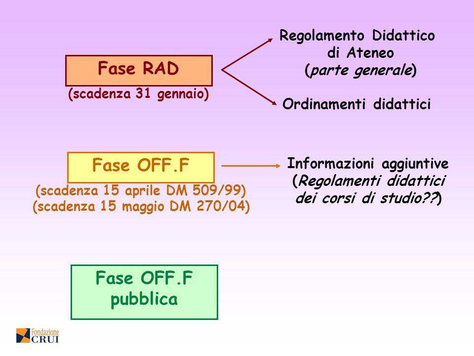 Fase RAD Fase OFF.F Fase OFF.F pubblica