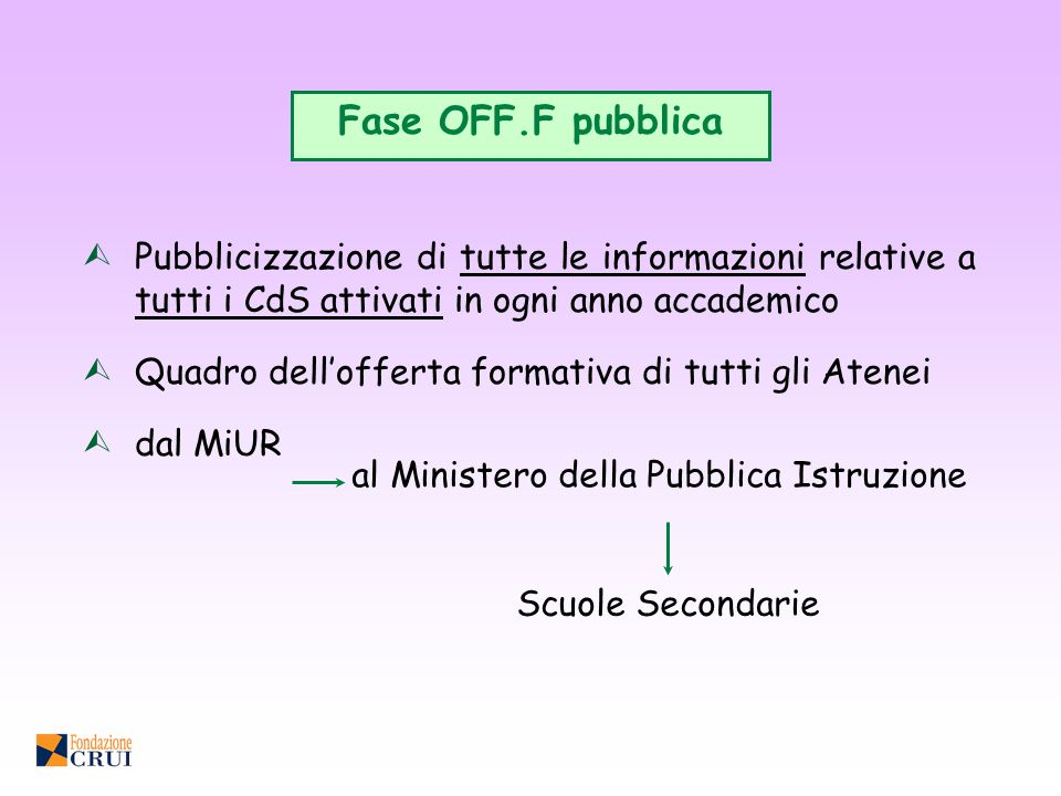 Fase OFF.F pubblica Pubblicizzazione di tutte le informazioni relative a tutti i CdS attivati in ogni anno accademico.