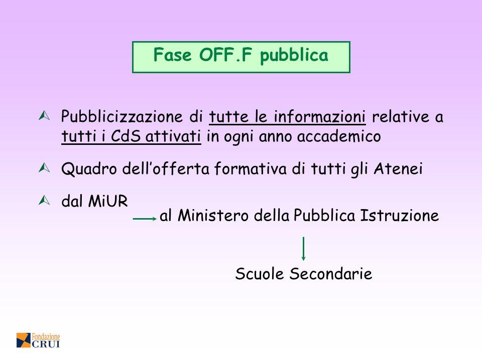 Fase OFF.F pubblicaPubblicizzazione di tutte le informazioni relative a tutti i CdS attivati in ogni anno accademico.