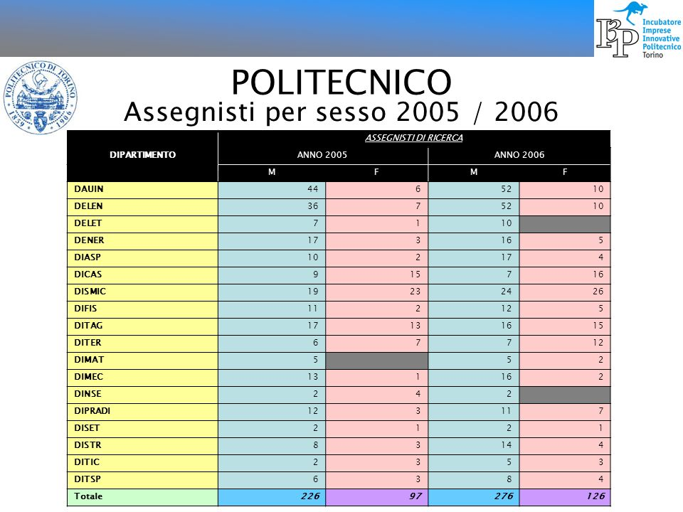 POLITECNICO Assegnisti per sesso 2005 / 2006 DIPARTIMENTO