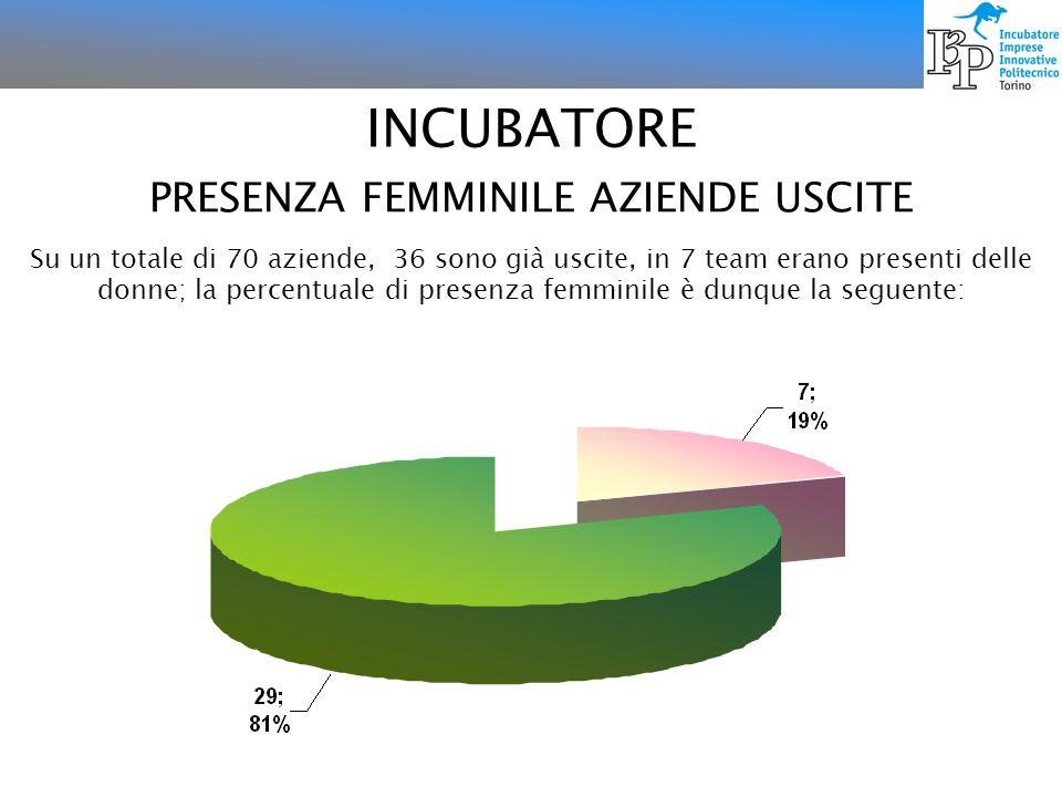 PRESENZA FEMMINILE AZIENDE USCITE