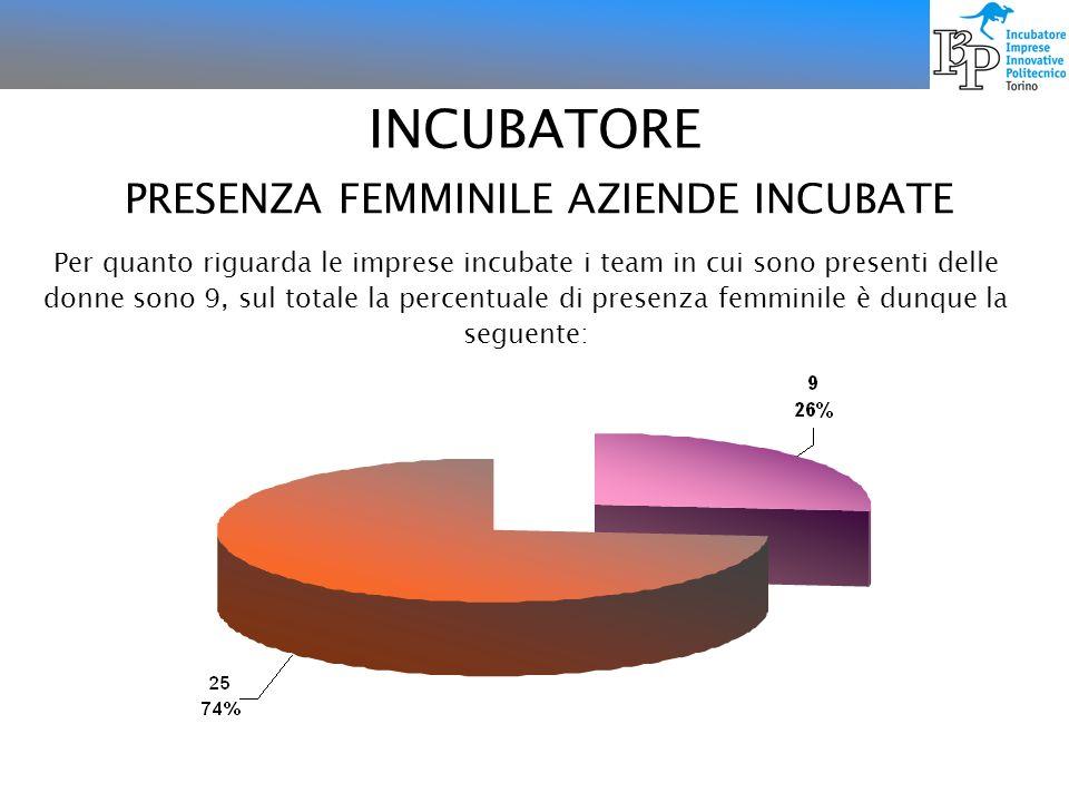 PRESENZA FEMMINILE AZIENDE INCUBATE