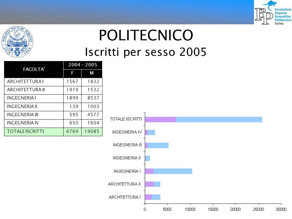POLITECNICO Iscritti per sesso 2005 FACOLTA 2004 - 2005 F M