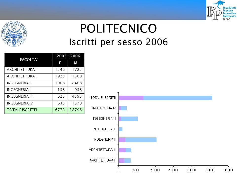 POLITECNICO Iscritti per sesso 2006 FACOLTA 2005 - 2006 F M