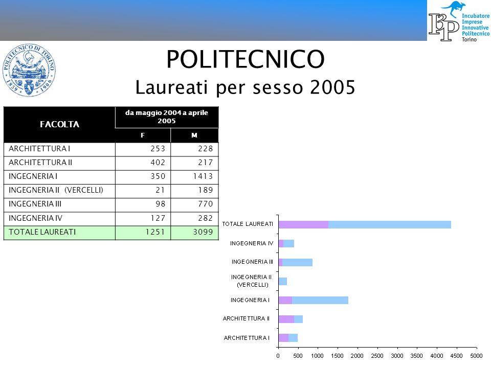 POLITECNICO Laureati per sesso 2005 FACOLTA ARCHITETTURA I 253 228