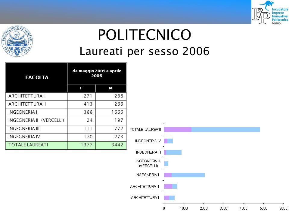 POLITECNICO Laureati per sesso 2006 FACOLTA ARCHITETTURA I 271 268