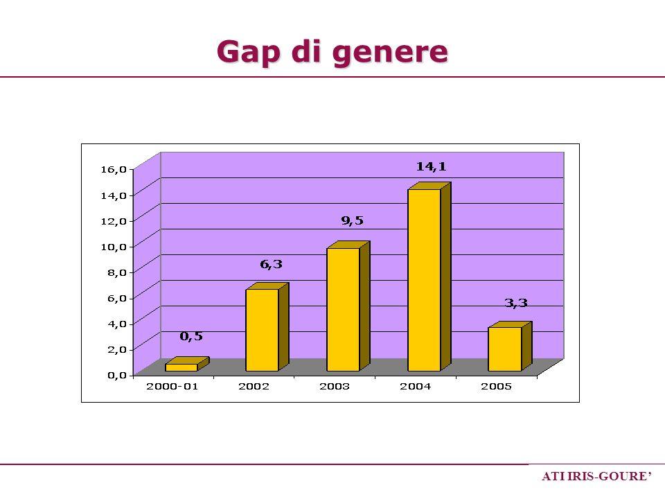 Gap di genere ATI IRIS-GOURE'