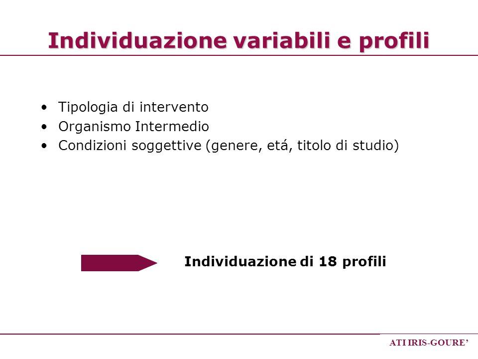 Individuazione variabili e profili