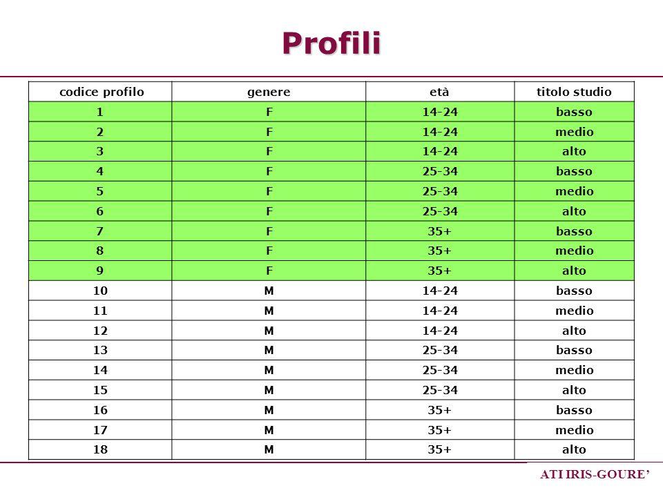 Profili ATI IRIS-GOURE' codice profilo genere età titolo studio 1 F