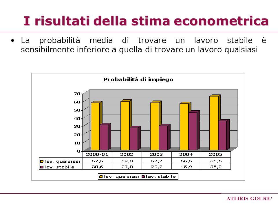 I risultati della stima econometrica