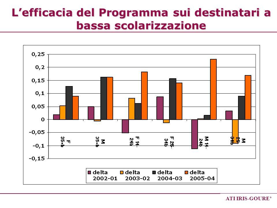 L'efficacia del Programma sui destinatari a bassa scolarizzazione