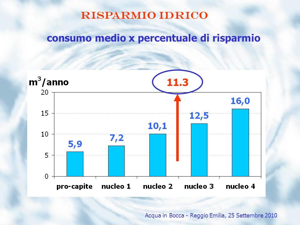 consumo medio x percentuale di risparmio