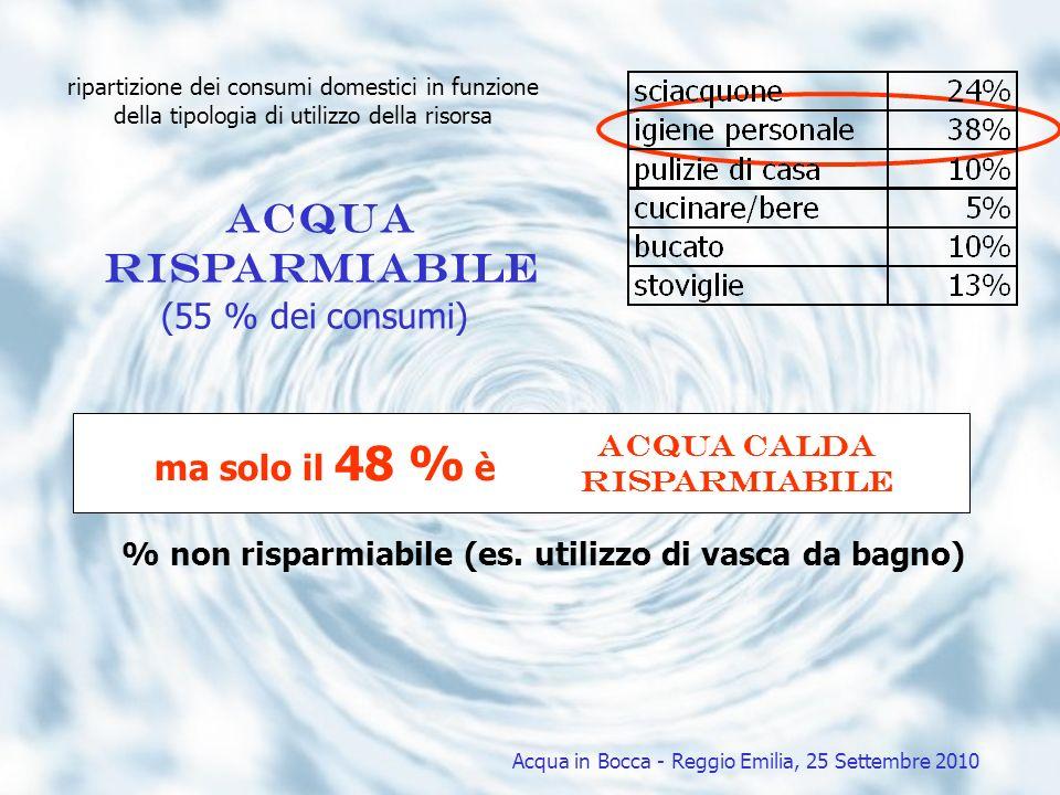 acqua calda Risparmiabile