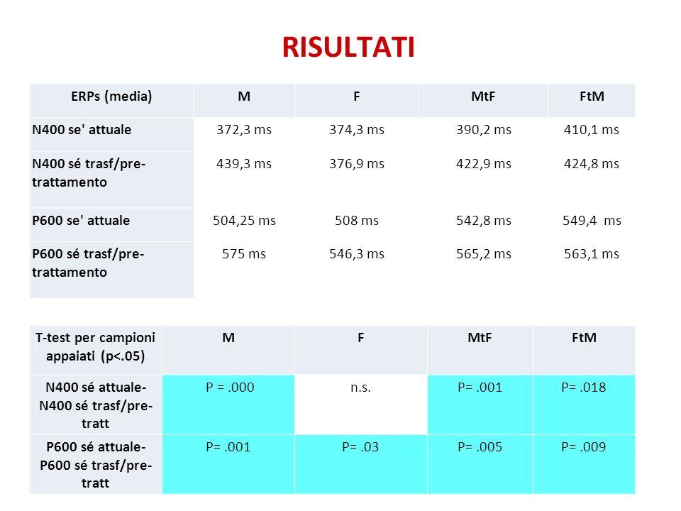 RISULTATI ERPs (media) M F MtF FtM N400 se attuale 372,3 ms 374,3 ms