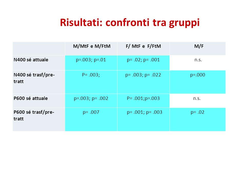 Risultati: confronti tra gruppi