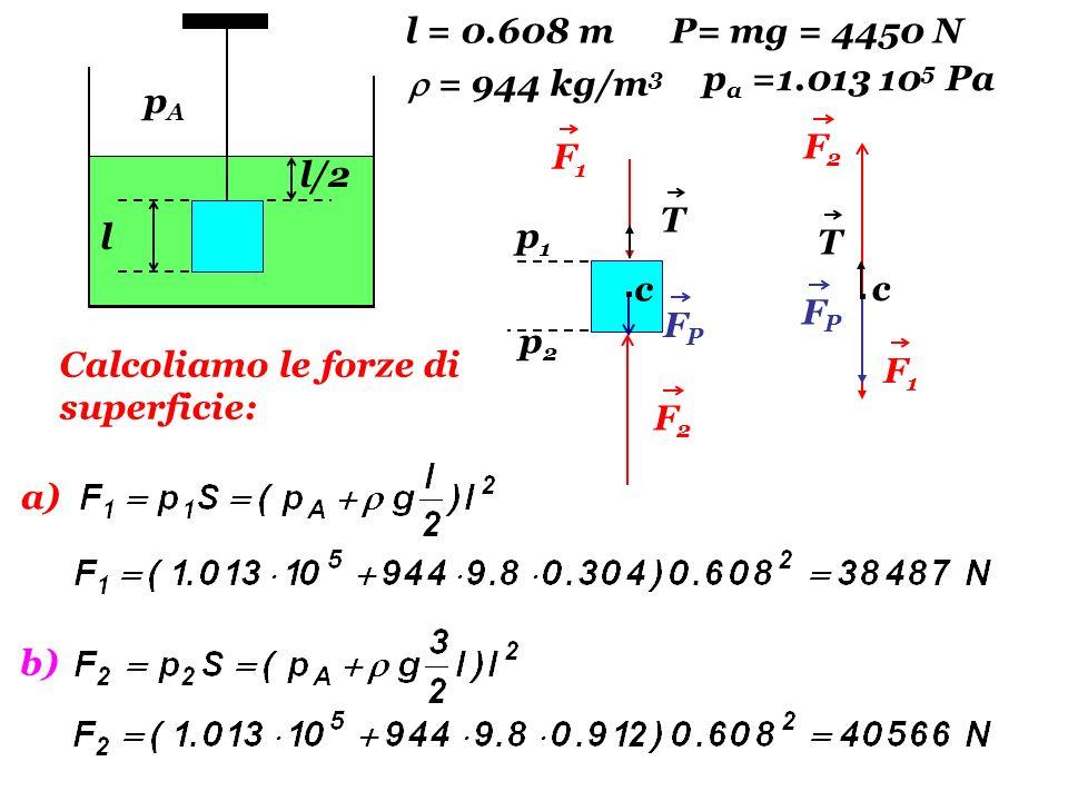 l = 0.608 mP= mg = 4450 N.  = 944 kg/m3. pa =1.013 105 Pa. l/2. l. pA. F2. F1. T. p1. T. c. c. FP.