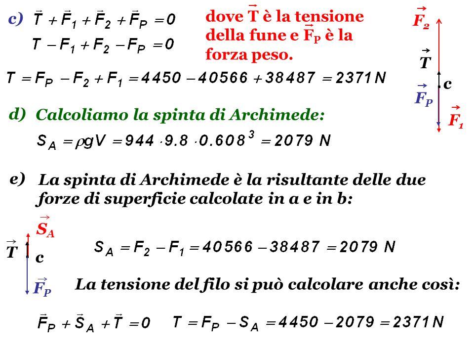 c)dove T è la tensione della fune e FP è la forza peso. F2. T. F1. FP. c. d) Calcoliamo la spinta di Archimede: