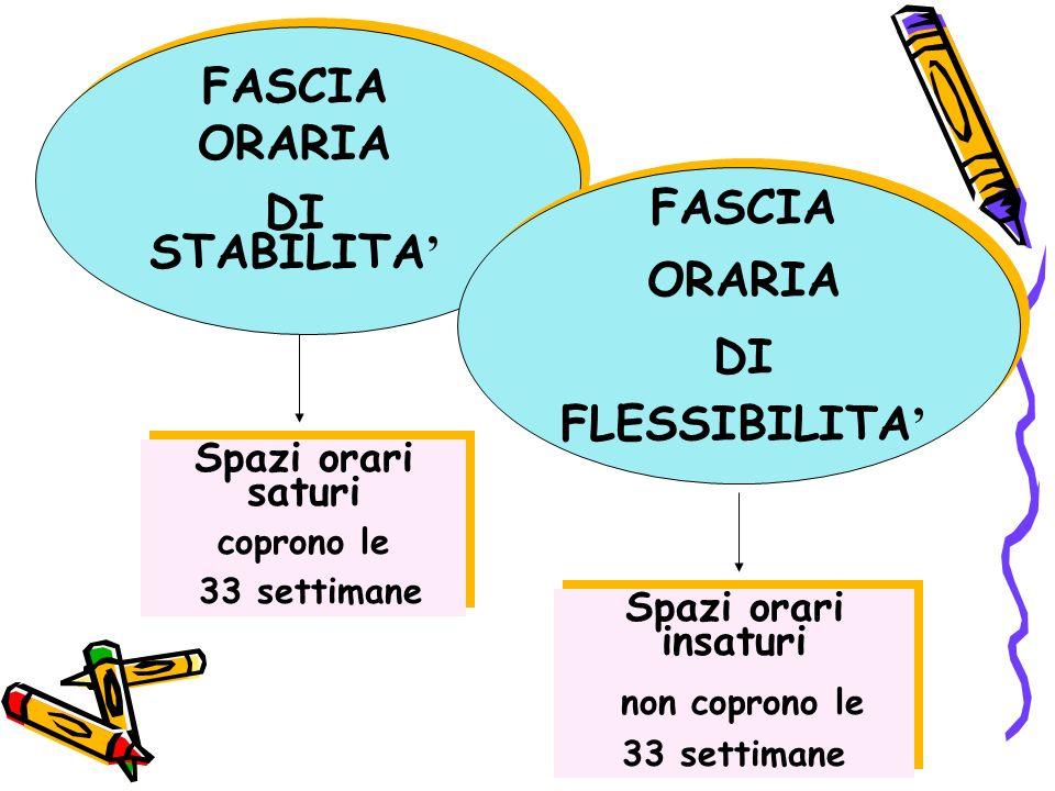 FASCIA ORARIA DI STABILITA' FASCIA ORARIA DI FLESSIBILITA'