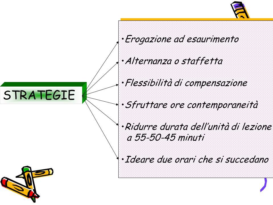 STRATEGIE Erogazione ad esaurimento Alternanza o staffetta
