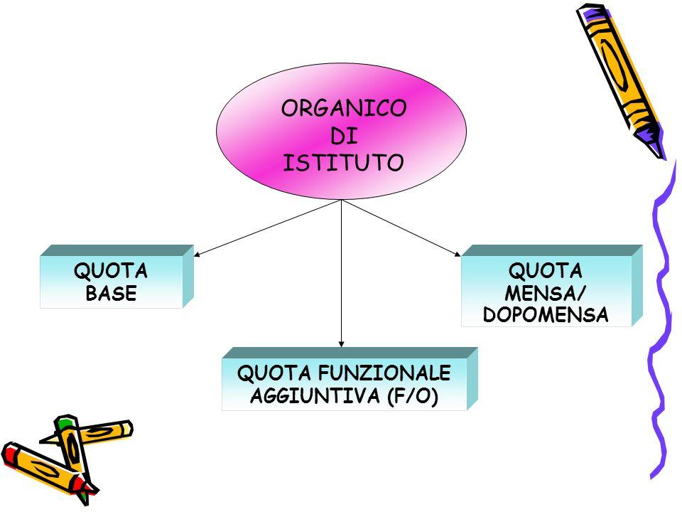 QUOTA FUNZIONALE AGGIUNTIVA (F/O)