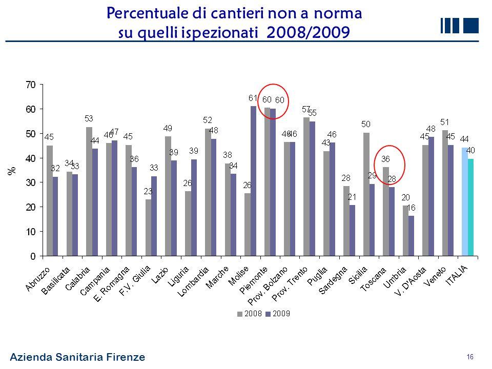 Percentuale di cantieri non a norma su quelli ispezionati 2008/2009