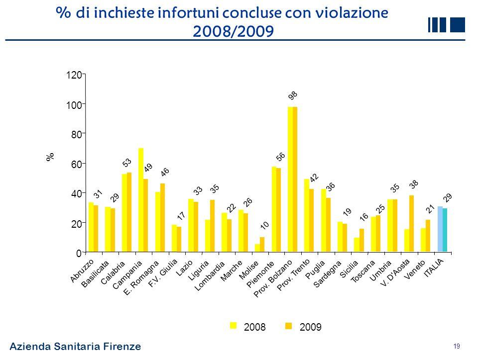 % di inchieste infortuni concluse con violazione 2008/2009