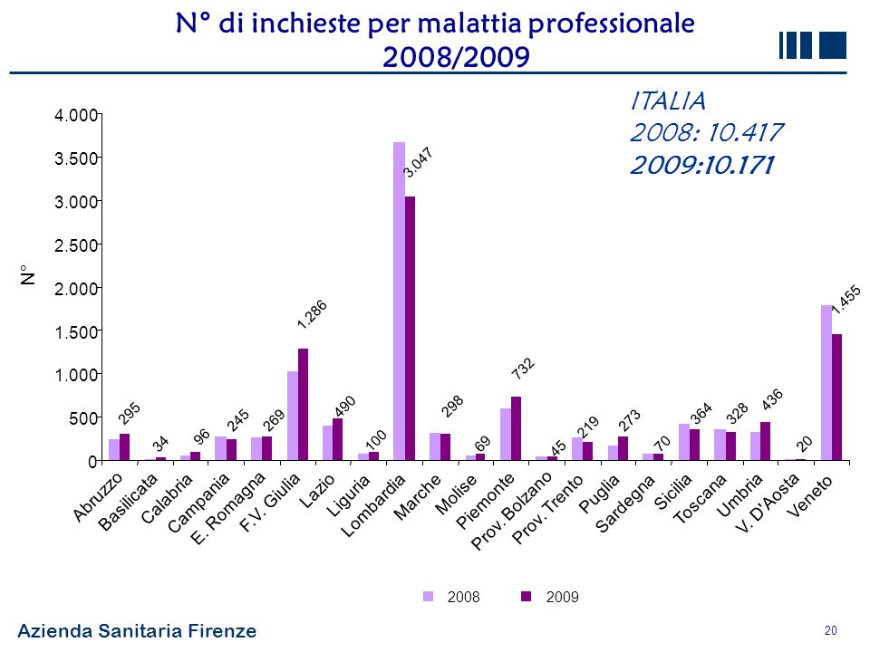 N° di inchieste per malattia professionale 2008/2009