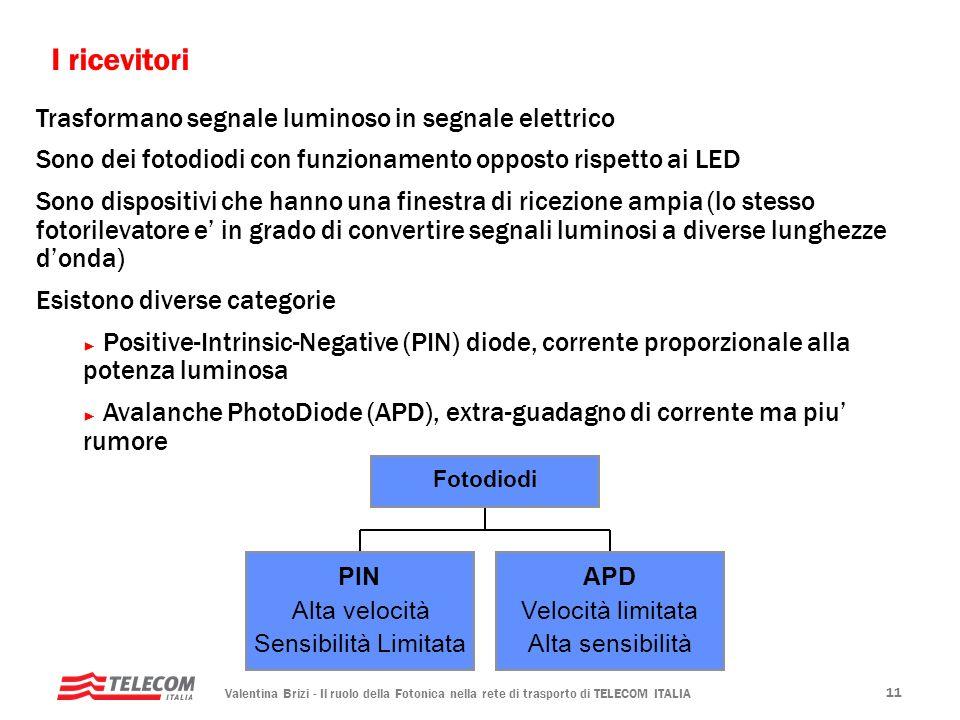 I ricevitori Trasformano segnale luminoso in segnale elettrico